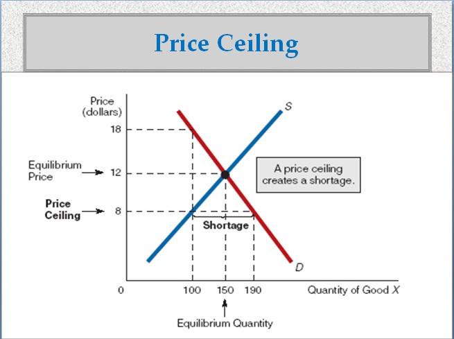 Price Ceiling Vs Price Floor